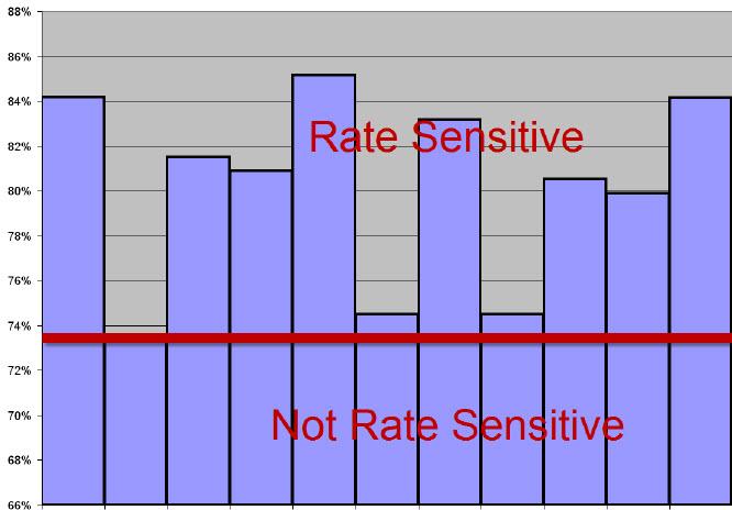 RateSensitive