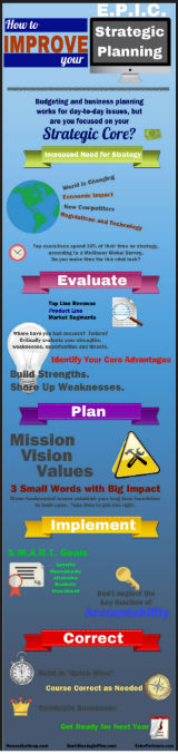 Bank Strategic Plan Infographic