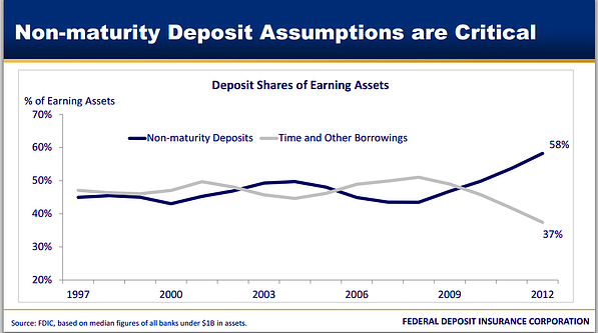 FDIC_Deposit_trends.png