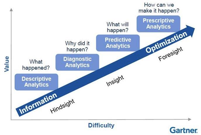 Gartner Stages of Analytics-1