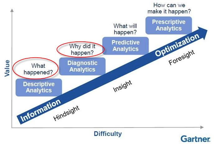 Highlight Gartner Stages of Analytics-1