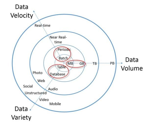 My3Vs of big_data