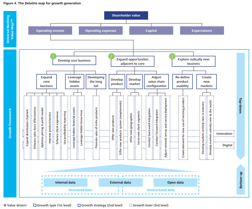 Deloitte Growth Map.png
